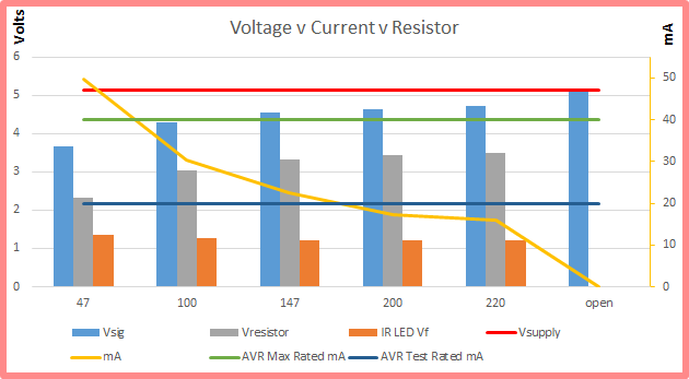 Analysis of Voltage & Current for Infrared Led driven by Arduino