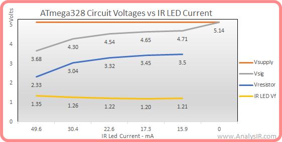 ATmega328P voltages vs IR LED current