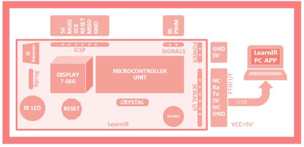 LearnIR block diagram