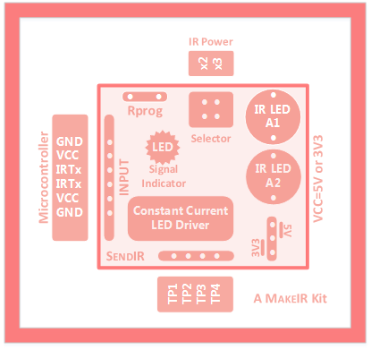 SendIR Block diagram and Pinout