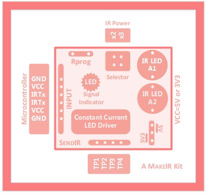 SendIR block diagram