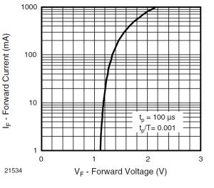 TSAL100 Forward voltage vs current from datasheet