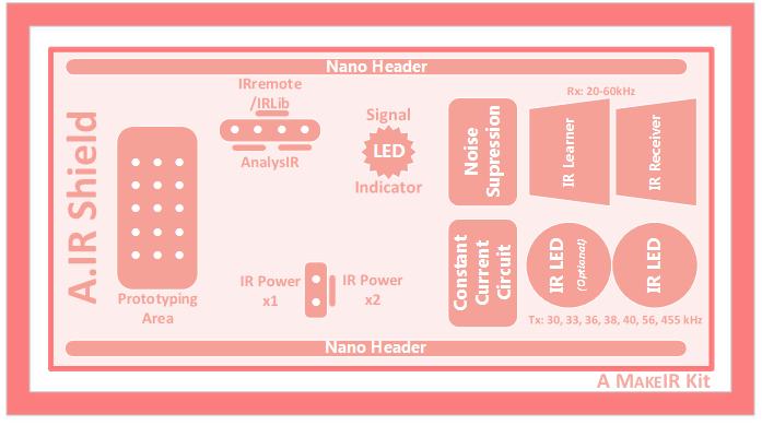 A.IR block diagram
