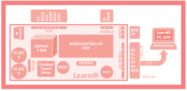 LearnIR block diagram